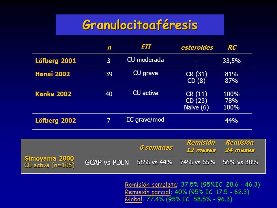 Granulocitoaféresis GCAP vs PDLN Löfberg 2001 Hanai 2002 Kanke 2002