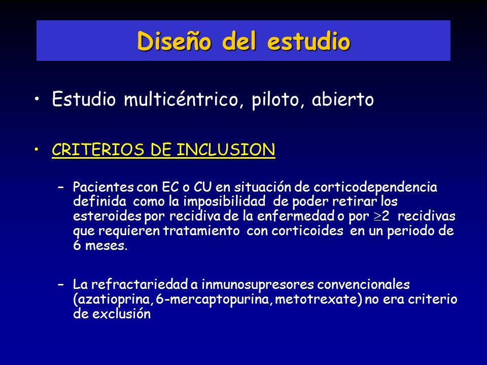 Diseño del estudio Estudio multicéntrico, piloto, abierto