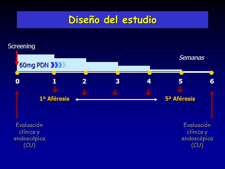 Diseño del estudio             Screening Semanas 60mg PDN