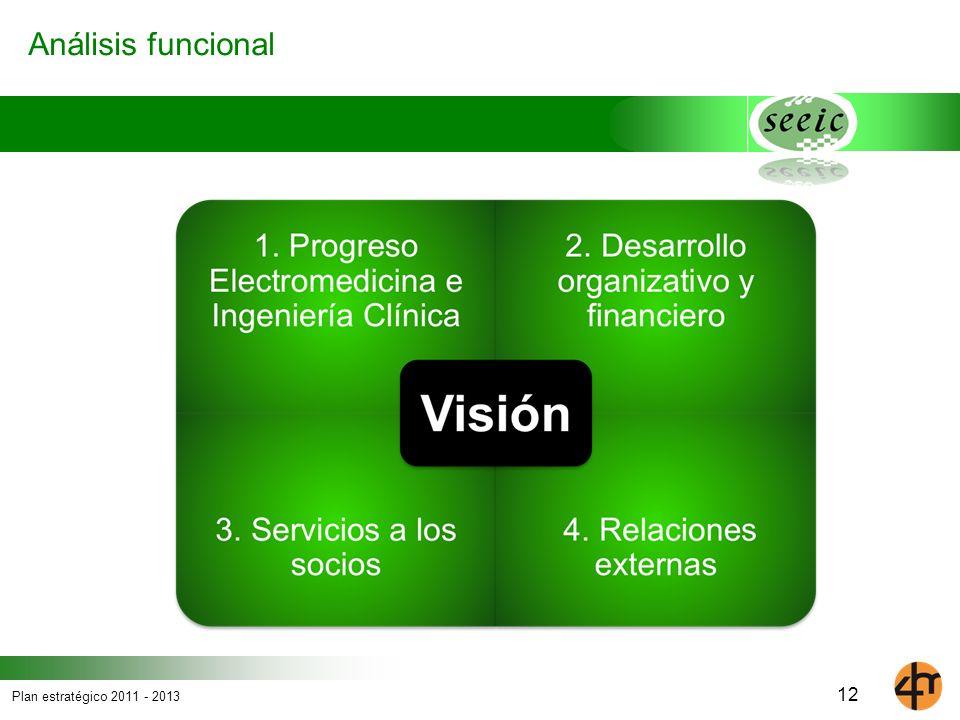 Análisis funcional 12