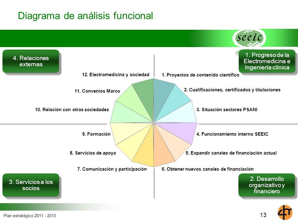 Diagrama de análisis funcional