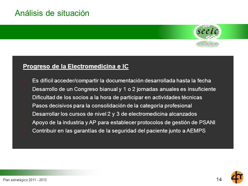 Análisis de situación Progreso de la Electromedicina e IC