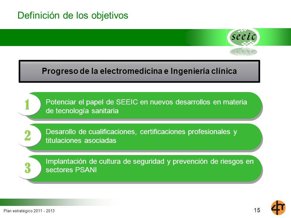 Progreso de la electromedicina e Ingeniería clínica