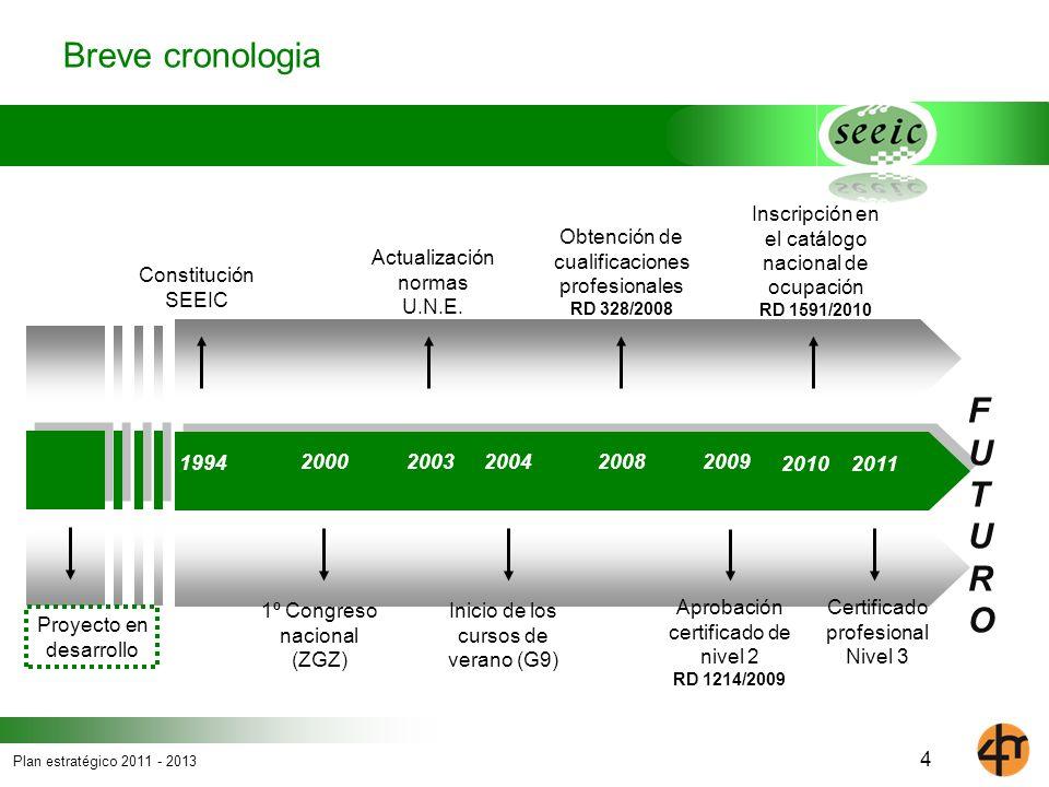 Breve cronologia F U T U R O