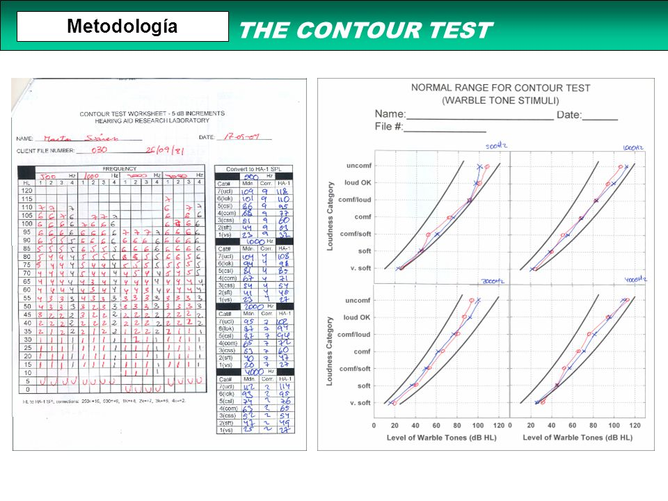 THE CONTOUR TEST Metodología