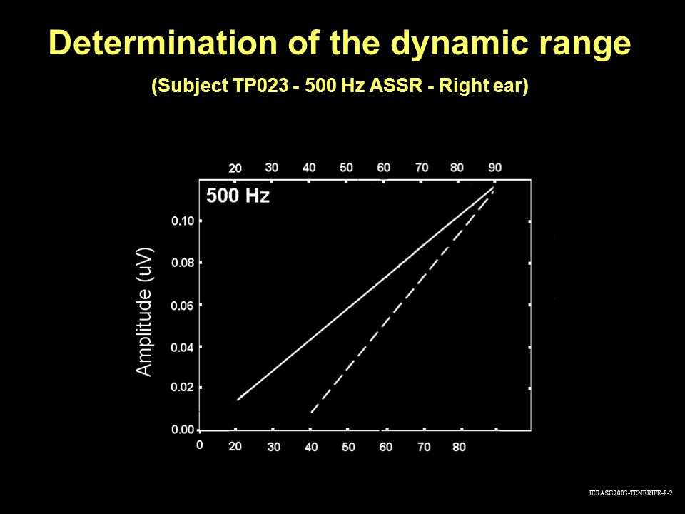 Determination of the dynamic range