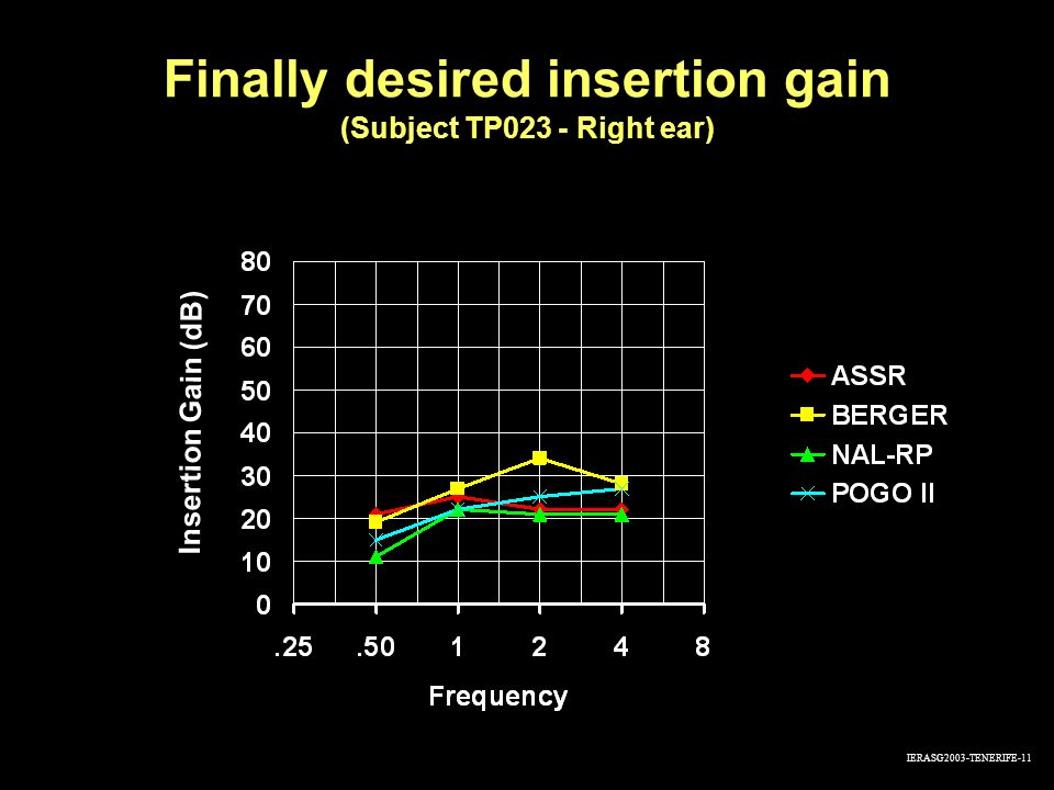 Finally desired insertion gain (Subject TP023 - Right ear)