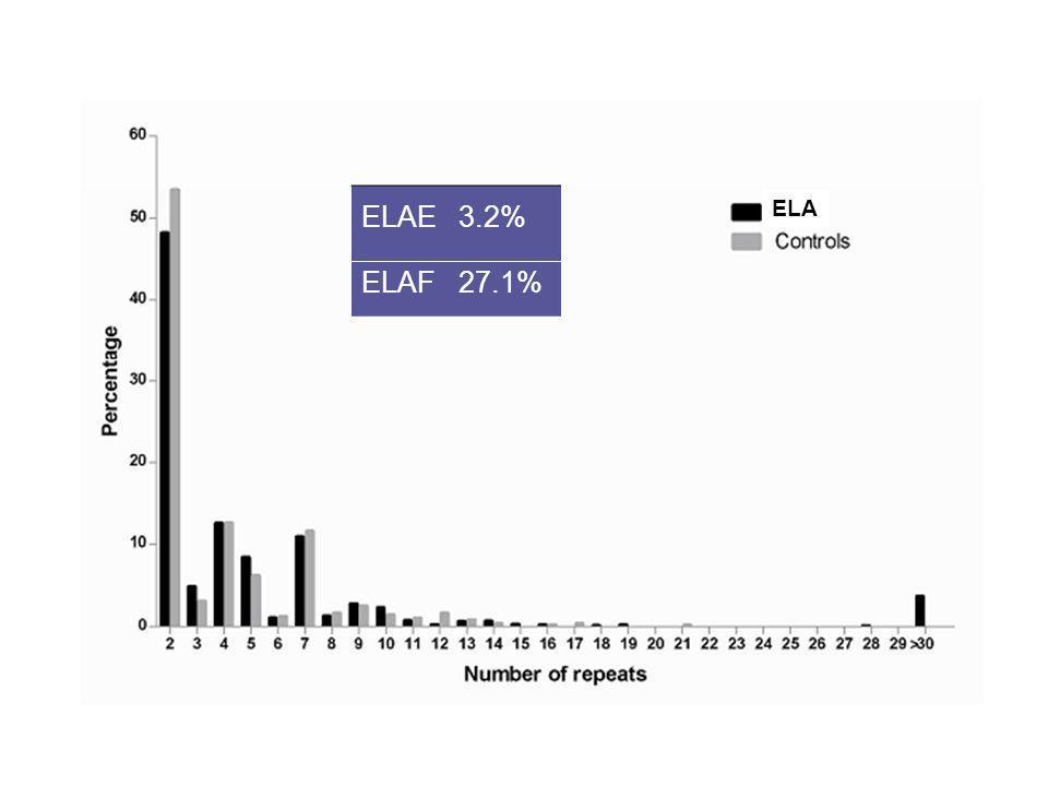 ELAE 3.2% ELAF 27.1% ELA