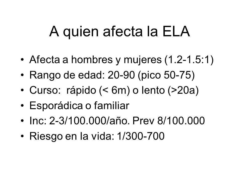 A quien afecta la ELA Afecta a hombres y mujeres (1.2-1.5:1)
