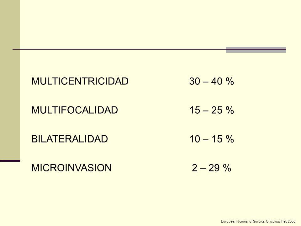MULTICENTRICIDAD MULTIFOCALIDAD BILATERALIDAD MICROINVASION 30 – 40 %