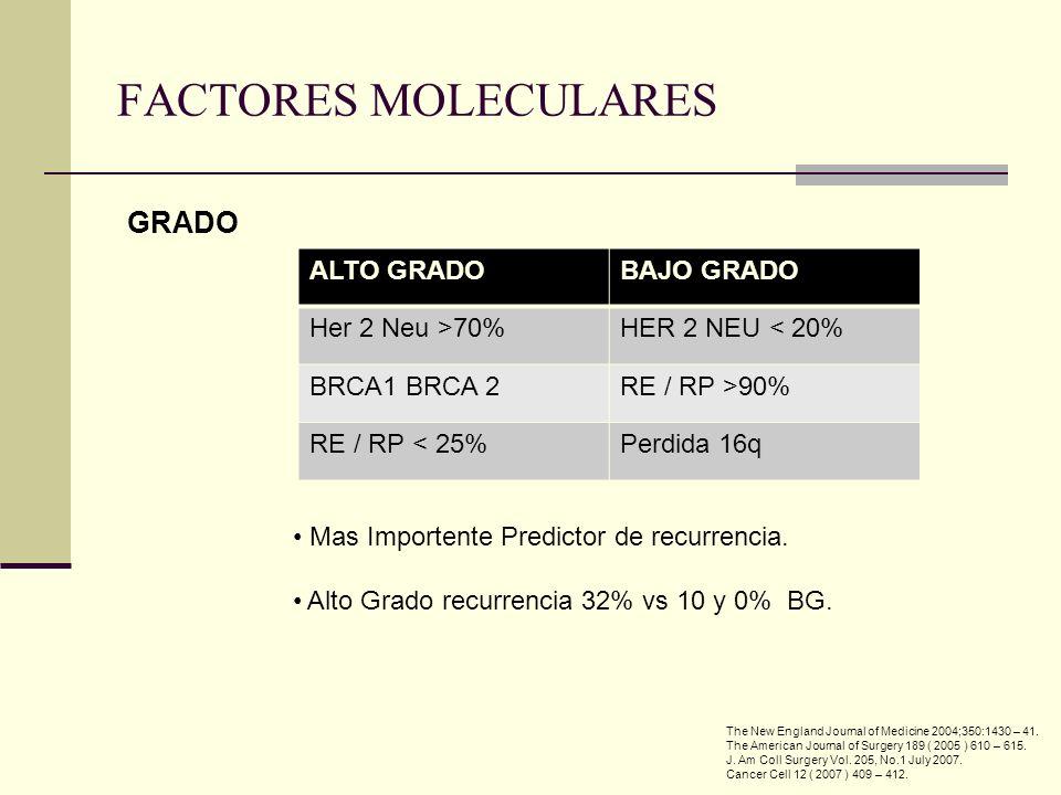 FACTORES MOLECULARES GRADO ALTO GRADO BAJO GRADO Her 2 Neu >70%