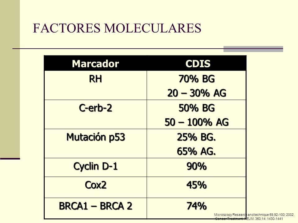FACTORES MOLECULARES Marcador CDIS RH 70% BG 20 – 30% AG C-erb-2