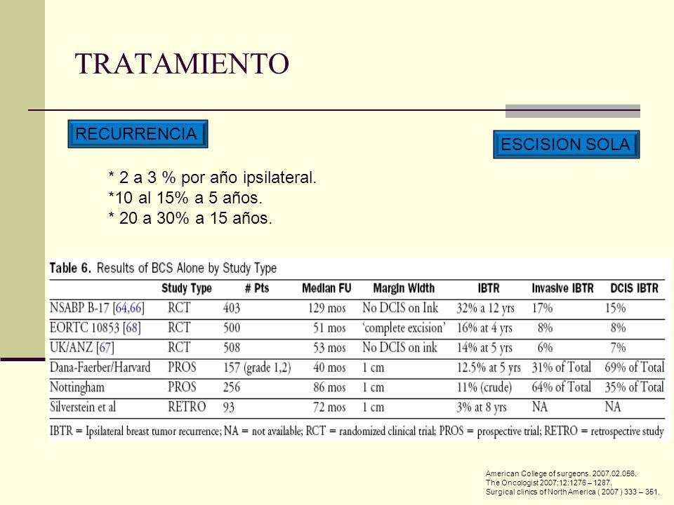 TRATAMIENTO RECURRENCIA ESCISION SOLA * 2 a 3 % por año ipsilateral.
