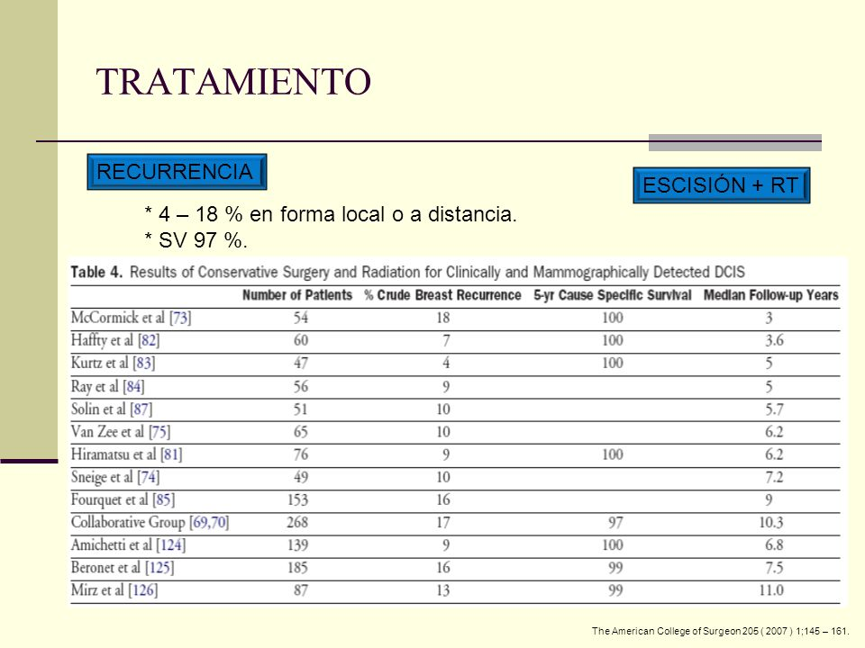 TRATAMIENTO RECURRENCIA ESCISIÓN + RT