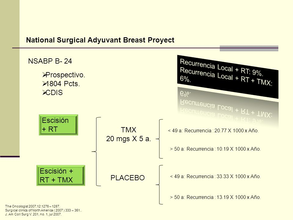 National Surgical Adyuvant Breast Proyect