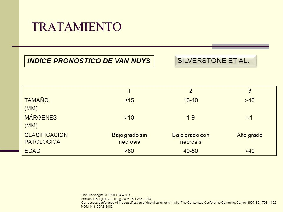 TRATAMIENTO INDICE PRONOSTICO DE VAN NUYS SILVERSTONE ET AL. 1 2 3