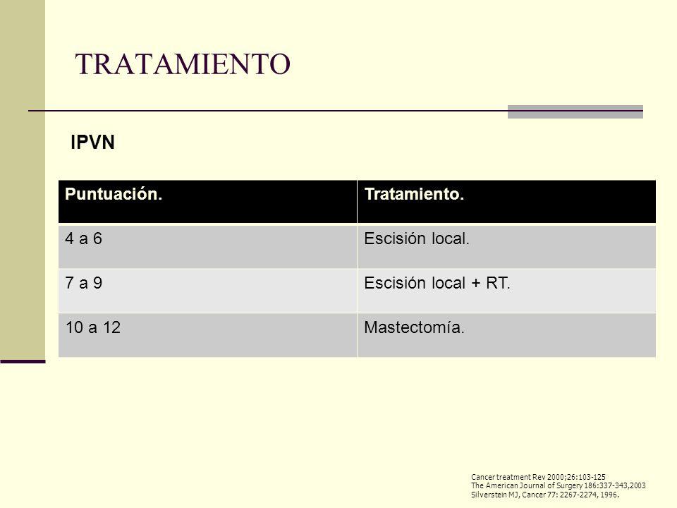 TRATAMIENTO IPVN Puntuación. Tratamiento. 4 a 6 Escisión local. 7 a 9