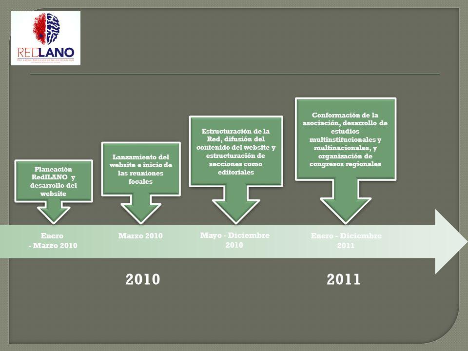 2010 2011 Enero - Marzo 2010 Marzo 2010 Mayo - Diciembre 2010