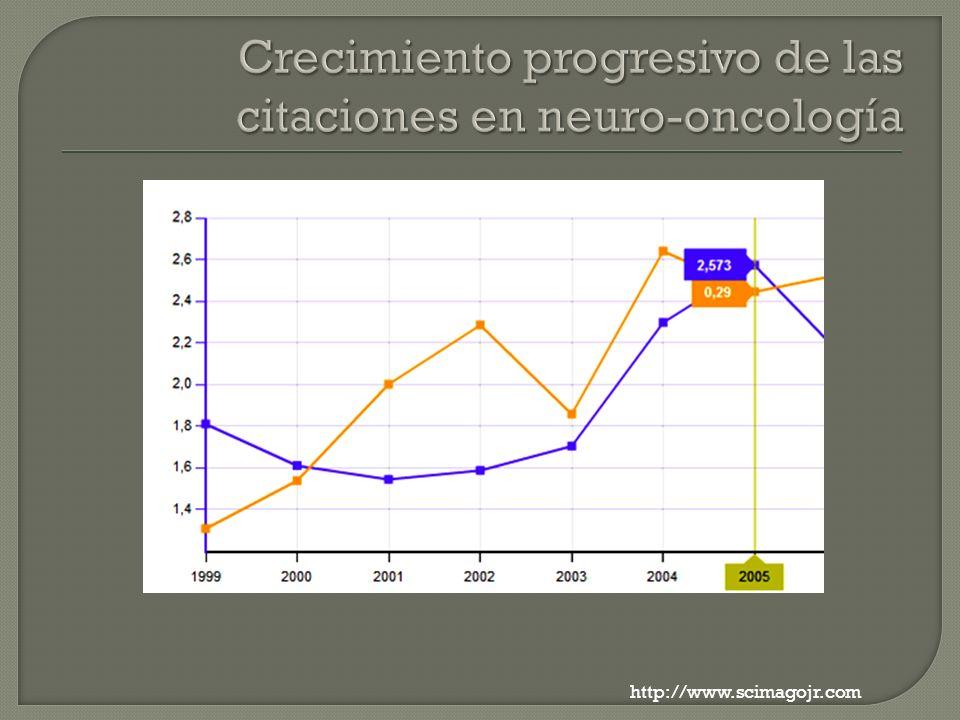 Crecimiento progresivo de las citaciones en neuro-oncología