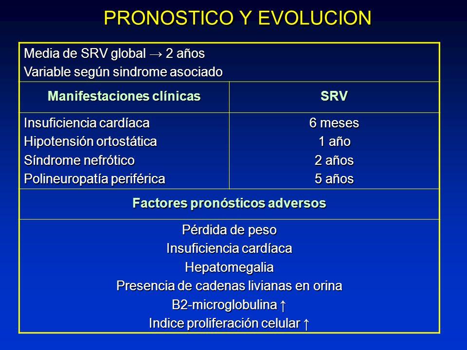 Manifestaciones clínicas Factores pronósticos adversos