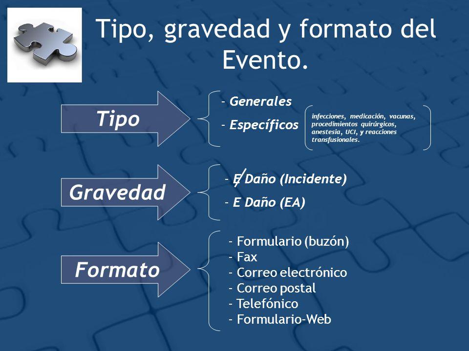Tipo, gravedad y formato del Evento.