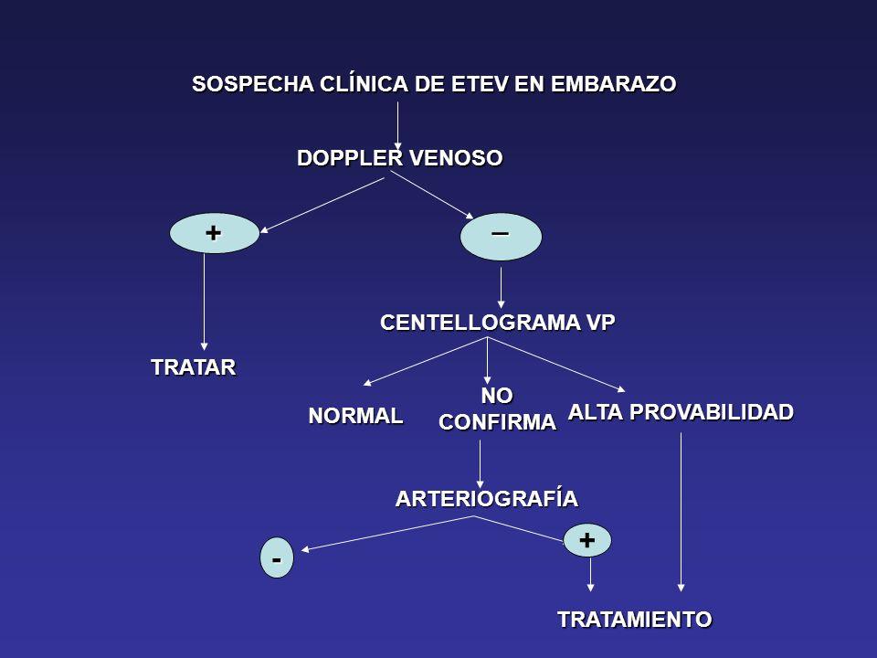 SOSPECHA CLÍNICA DE ETEV EN EMBARAZO