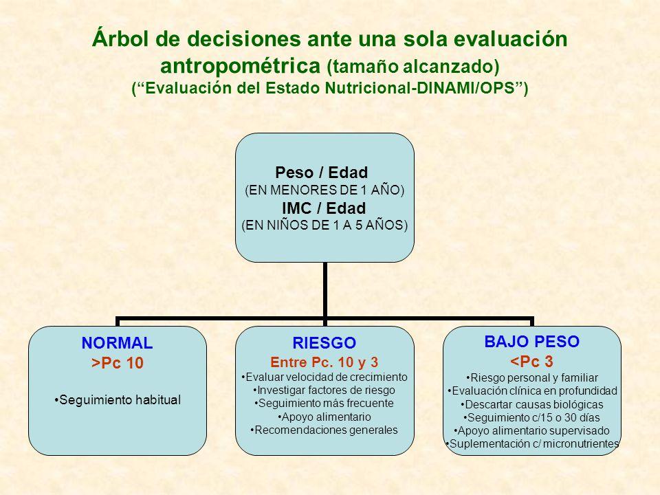 Árbol de decisiones ante una sola evaluación antropométrica (tamaño alcanzado) ( Evaluación del Estado Nutricional-DINAMI/OPS )