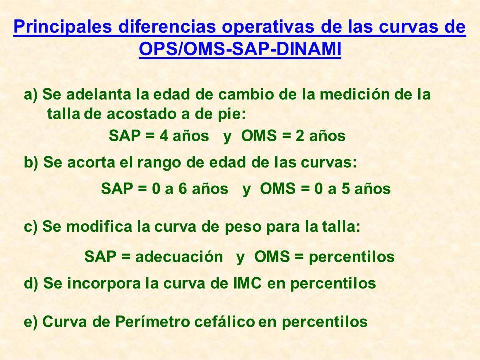 Principales diferencias operativas de las curvas de OPS/OMS-SAP-DINAMI