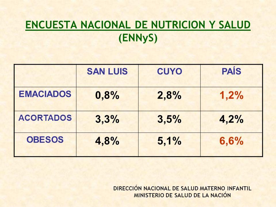 ENCUESTA NACIONAL DE NUTRICION Y SALUD (ENNyS)