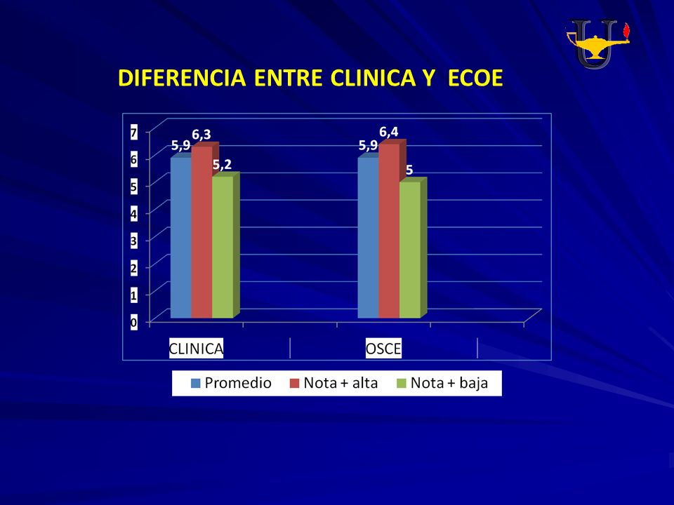 DIFERENCIA ENTRE CLINICA Y ECOE