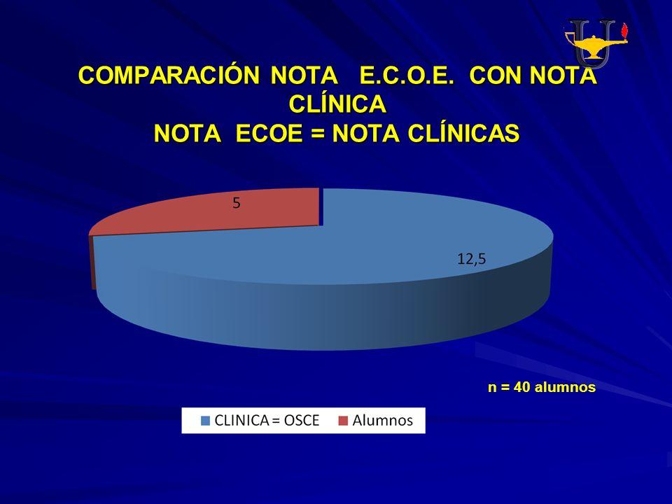 COMPARACIÓN NOTA E.C.O.E. CON NOTA CLÍNICA NOTA ECOE = NOTA CLÍNICAS