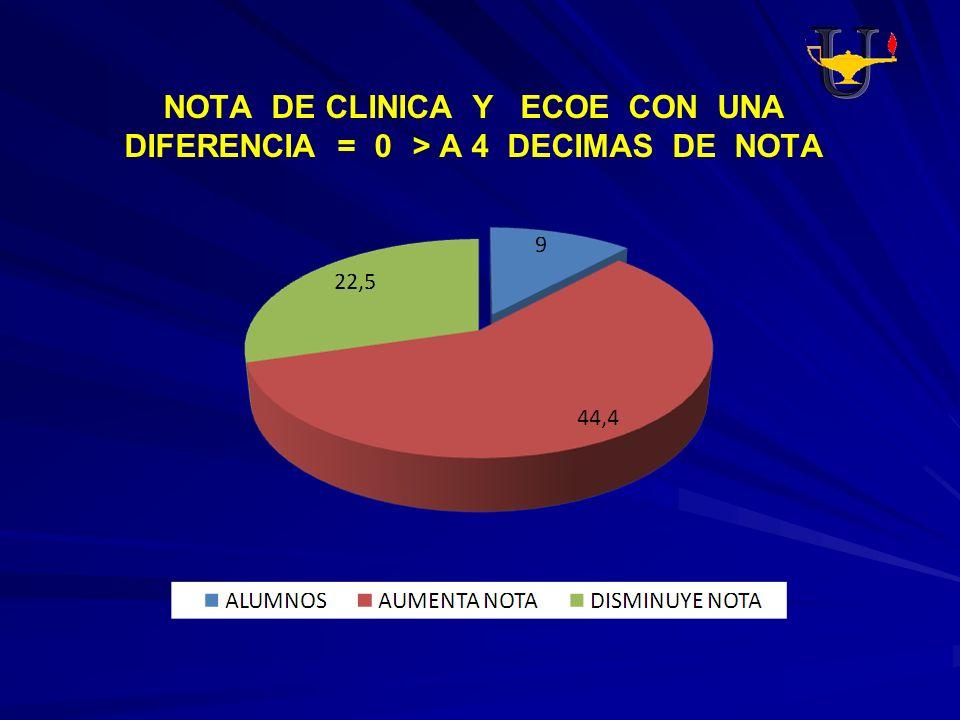 NOTA DE CLINICA Y ECOE CON UNA DIFERENCIA = 0 > A 4 DECIMAS DE NOTA