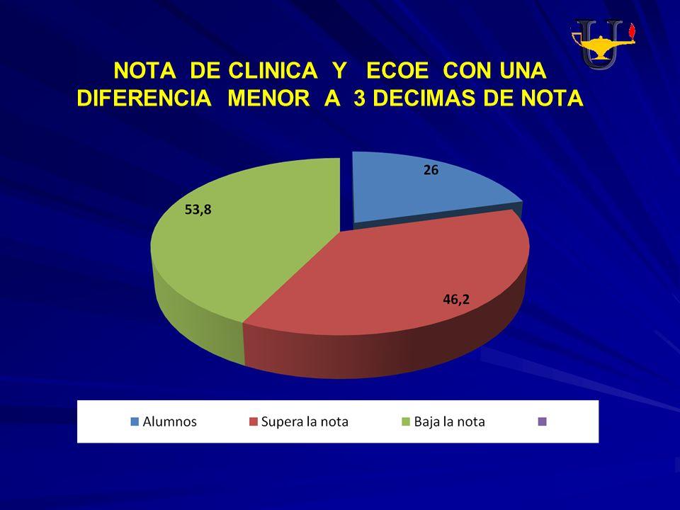 NOTA DE CLINICA Y ECOE CON UNA DIFERENCIA MENOR A 3 DECIMAS DE NOTA