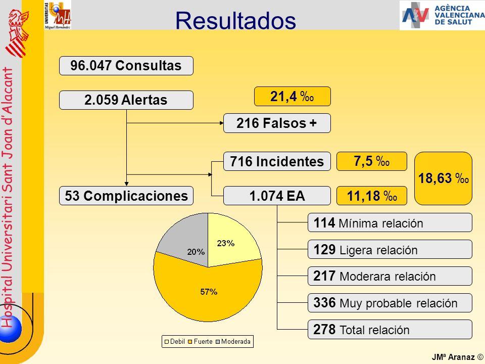 Resultados 96.047 Consultas 21,4 ‰ 2.059 Alertas 216 Falsos +