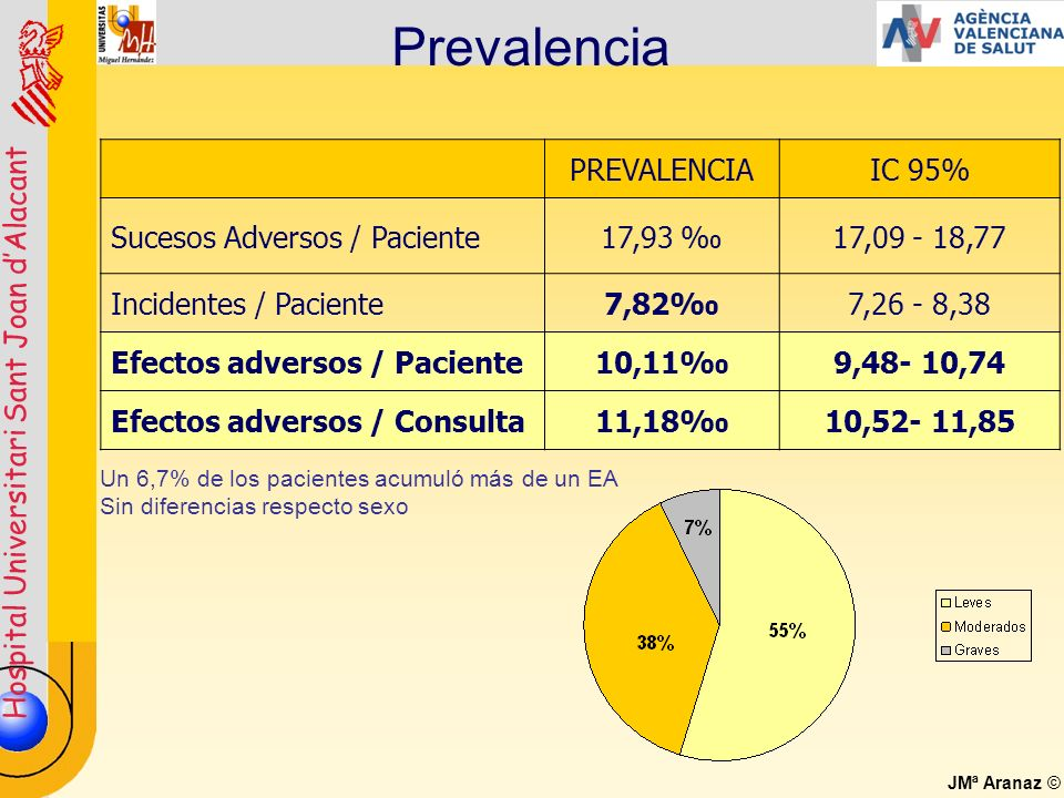 Prevalencia PREVALENCIA IC 95% Sucesos Adversos / Paciente 17,93 ‰