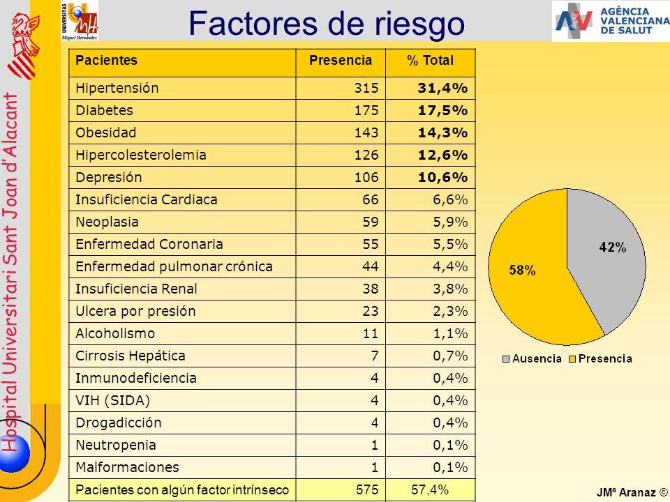 Factores de riesgo Pacientes Presencia % Total Hipertensión 315 31,4%