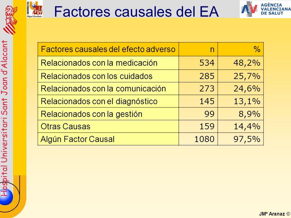 Factores causales del EA