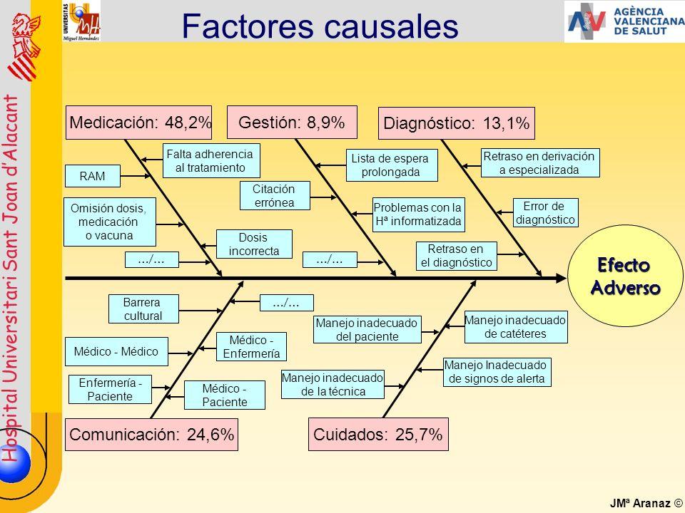 Factores causales Efecto Adverso Medicación: 48,2% Gestión: 8,9%