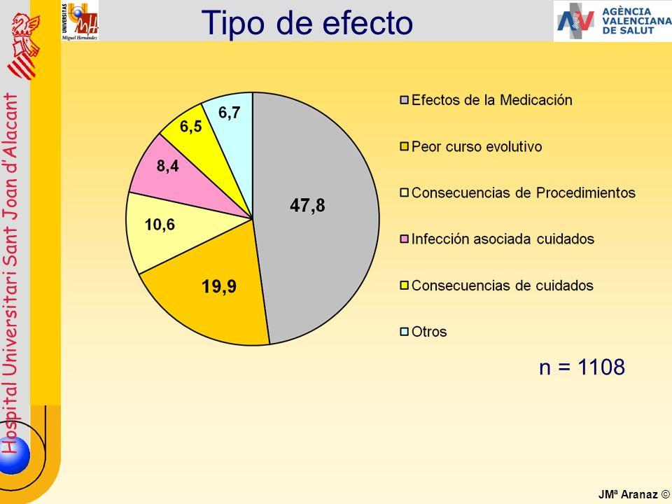 Tipo de efecto n = 1108