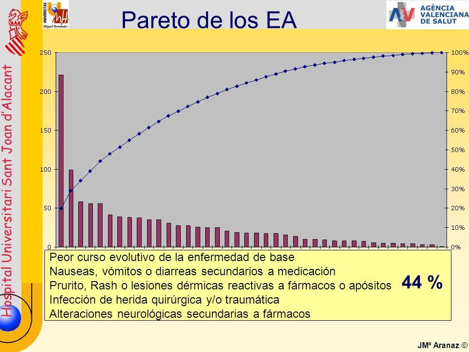 Pareto de los EA 44 % Peor curso evolutivo de la enfermedad de base