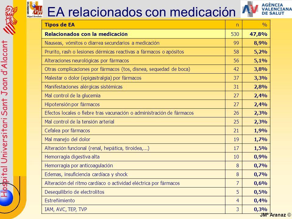 EA relacionados con medicación