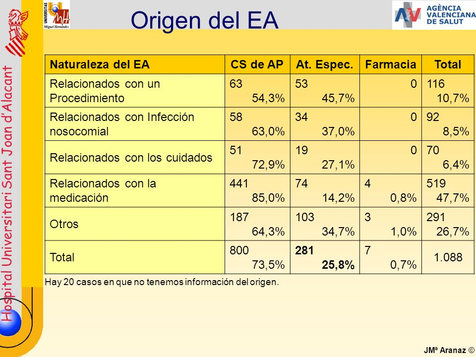 Origen del EA Naturaleza del EA CS de AP At. Espec. Farmacia Total