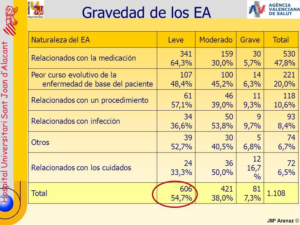 Gravedad de los EA Naturaleza del EA Leve Moderado Grave Total