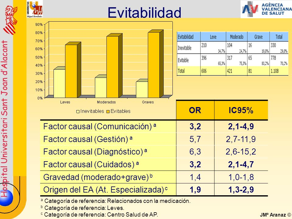Evitabilidad OR IC95% Factor causal (Comunicación) a 3,2 2,1-4,9