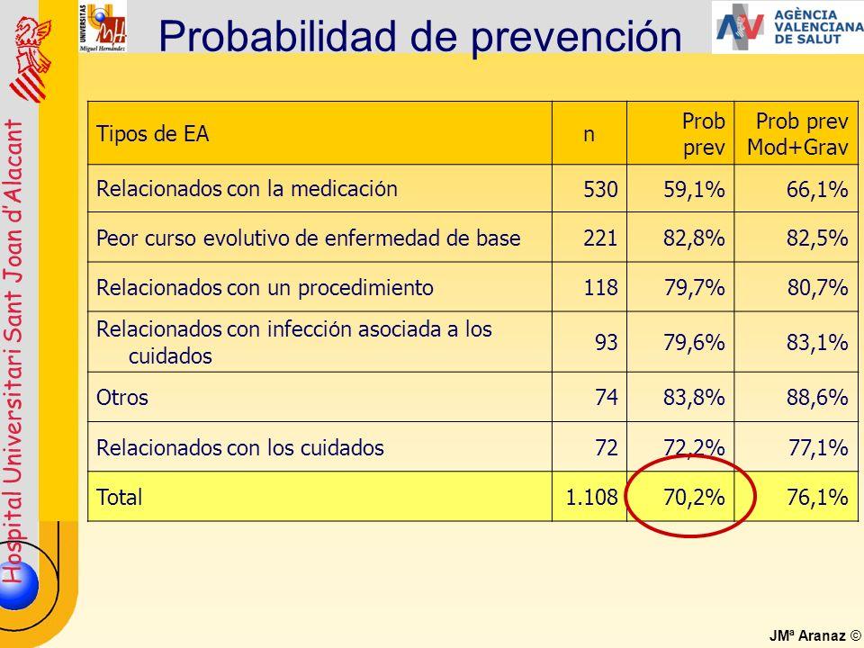 Probabilidad de prevención