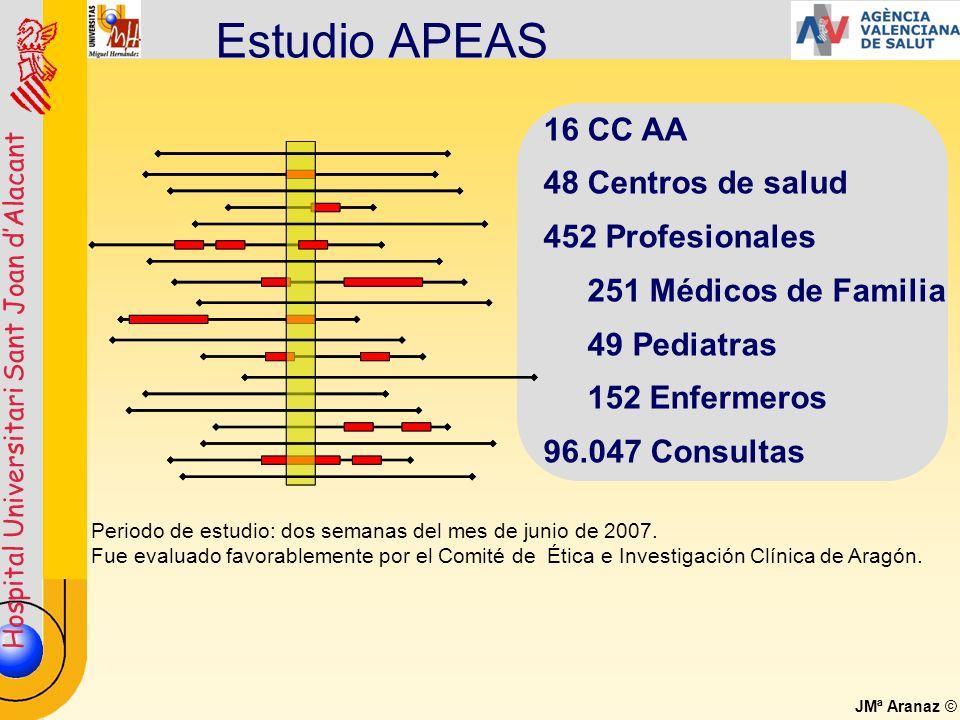 Estudio APEAS 16 CC AA 48 Centros de salud 452 Profesionales