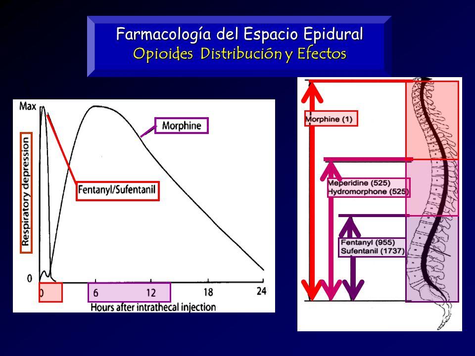 Opioides Distribución y Efectos