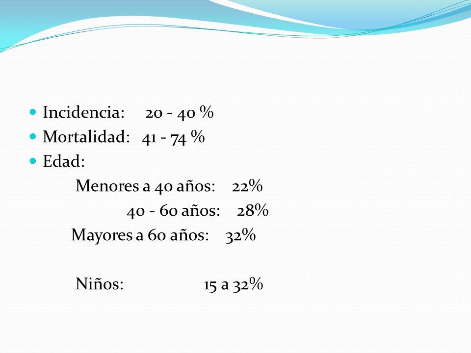 Incidencia: 20 - 40 % Mortalidad: 41 - 74 % Edad: Menores a 40 años: 22% 40 - 60 años: 28%