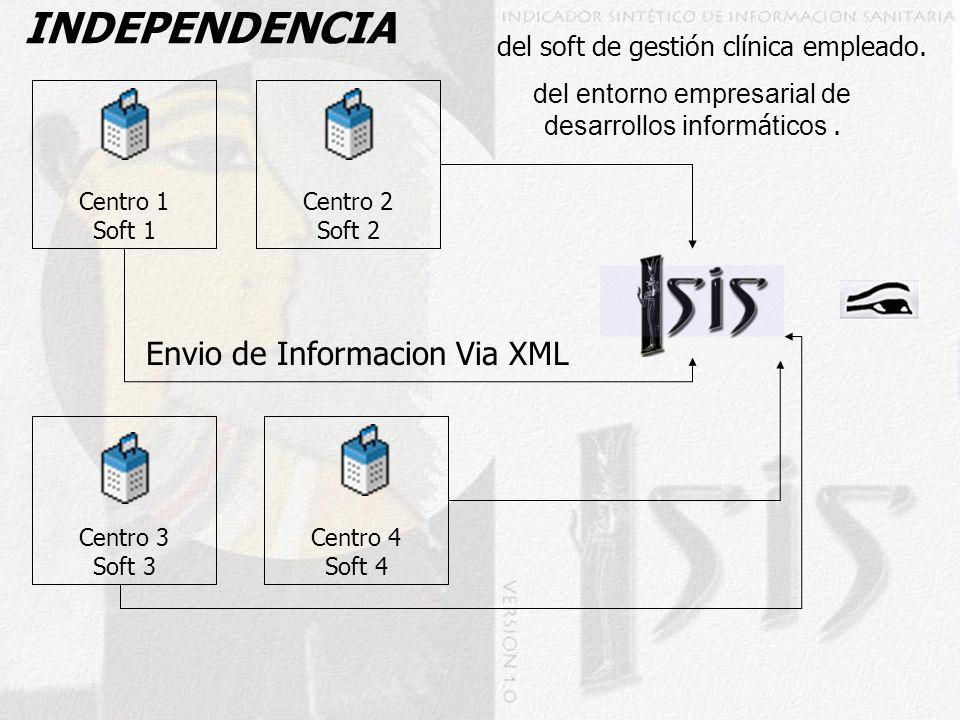 INDEPENDENCIA Envio de Informacion Via XML