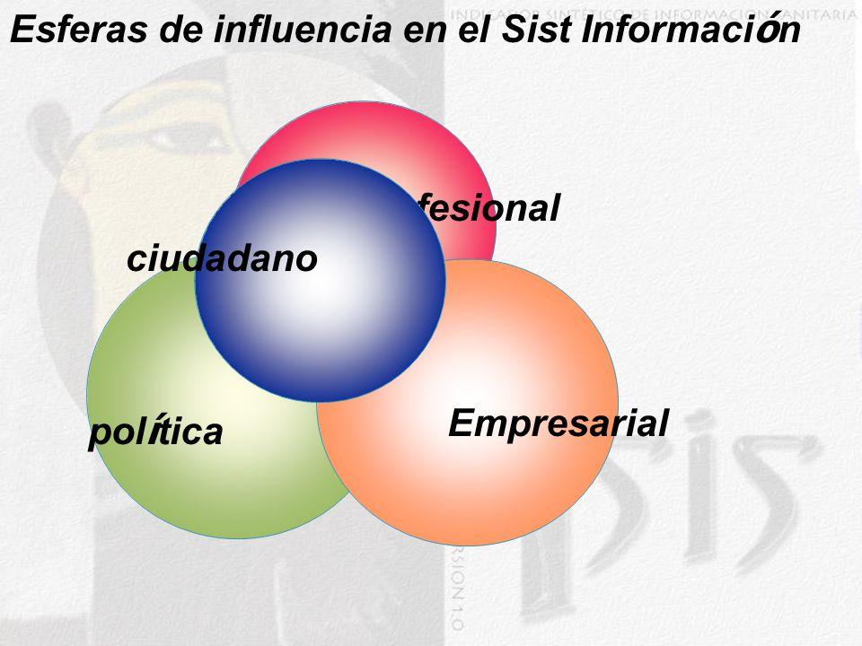 Esferas de influencia en el Sist Información